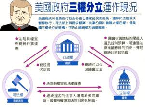 美政府三權分立運作現狀p1147-a1-13