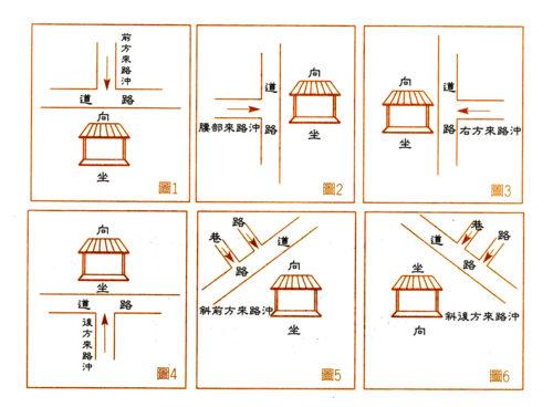 圖為路沖的路愈長,「煞」愈重,而路沖的種類可大略分為幾類:前方正沖(如圖1);腰部正沖(如圖2);腰部正沖(如圖3);後方正沖(如圖4);左、右斜前方巷路沖(如圖5);左、右斜後方巷路沖(如圖6) p1157-a1-01