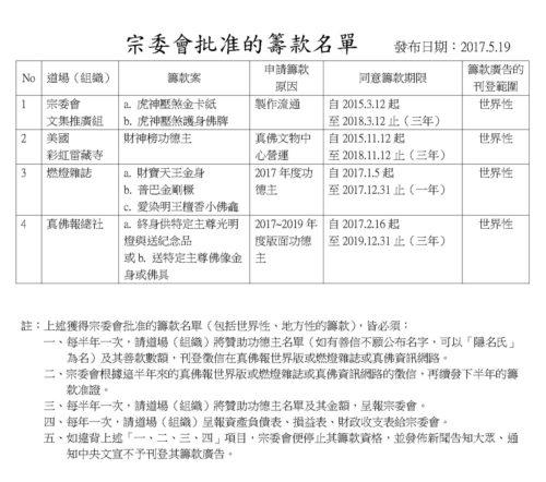 圖為宗委會批准的籌款名單。 p1164-06-03